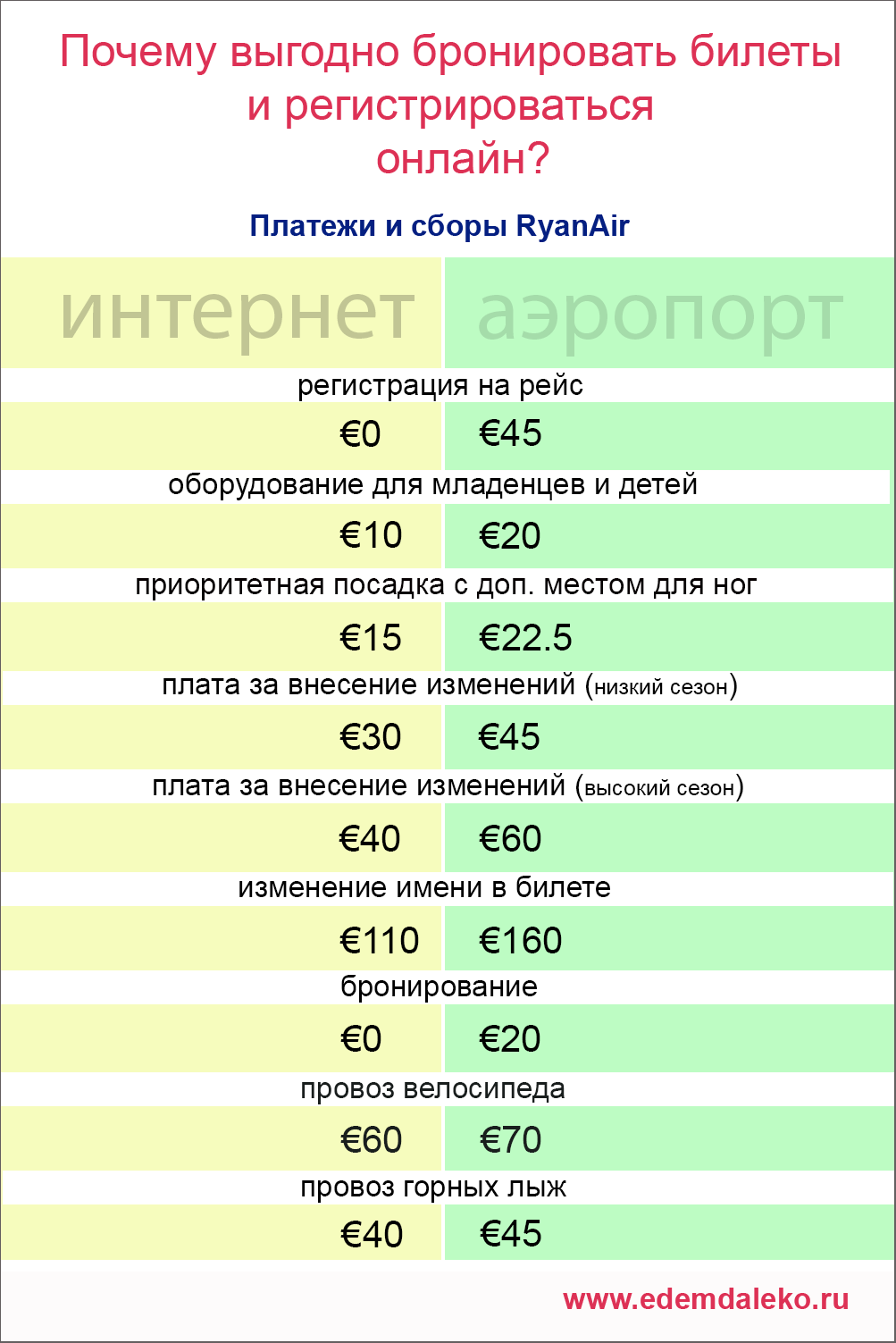 ryanair fees